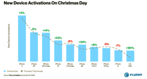 iPhone Tops the List of Most Activated Smartphones on Christmas Day in the United States
